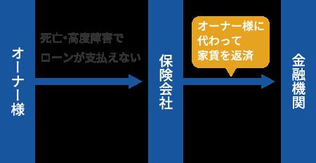 (団体信用生命保険の仕組み図)