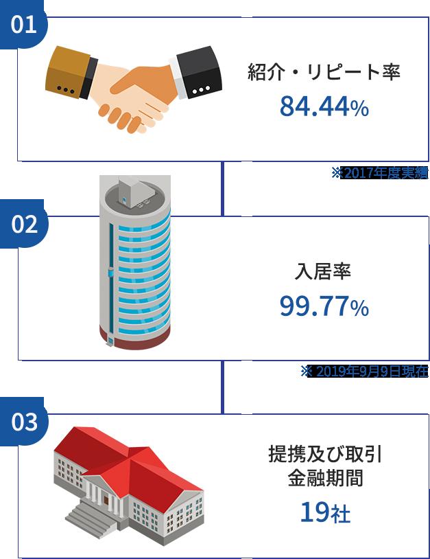 紹介・リピート率84.44%、入居率99.44%、提携及び取引き金融期間19社